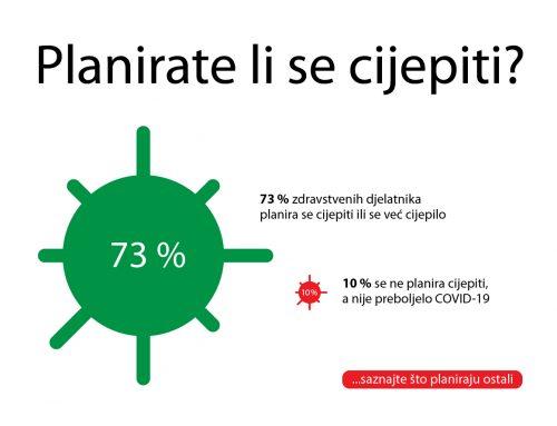 Devet komora provelo opsežno istraživanje stavova zdravstvenih djelatnika u Hrvatskoj
